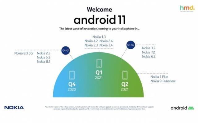 Nokia HMD Global Android 11 Roadmap Update Schedule