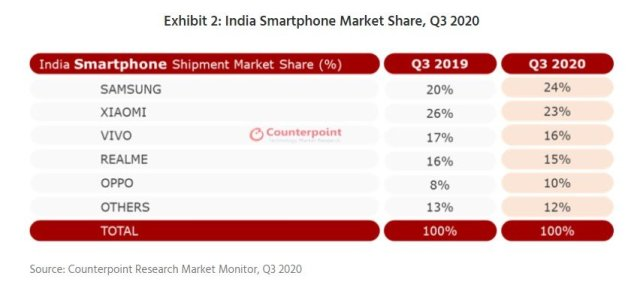 Samsung Smartphone Market Share India Q3 2020 Counterpoint Research