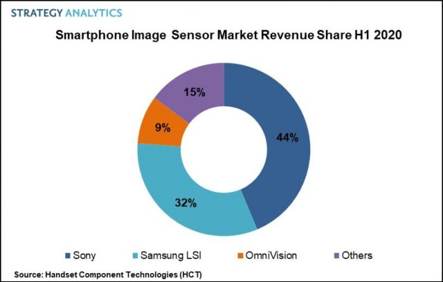Smartphone image sensor grew 15%, Sony remains on top but competition is heating up