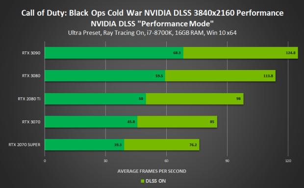 Technologie DLSS, Gains dans Call of Duty Black Ops Cold War