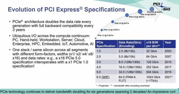 PCIe 6.0 - Principales caractéristiques
