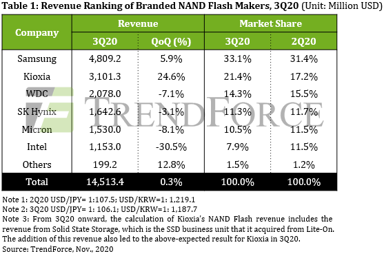 Samsung NAND Flash Market Share Revenue Q3 2020