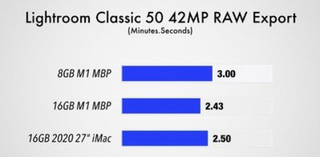 m1 macbook pro lightroom classic