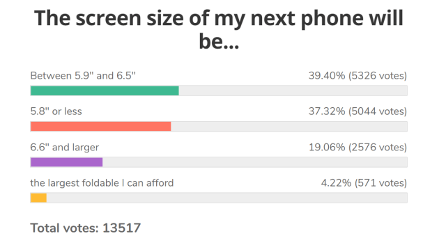 Weekly poll results: the ideal screen size grows slightly from last year