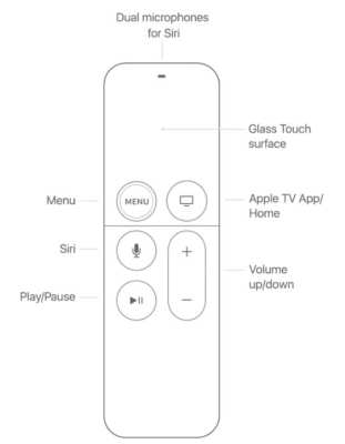Siri Remote button diagram