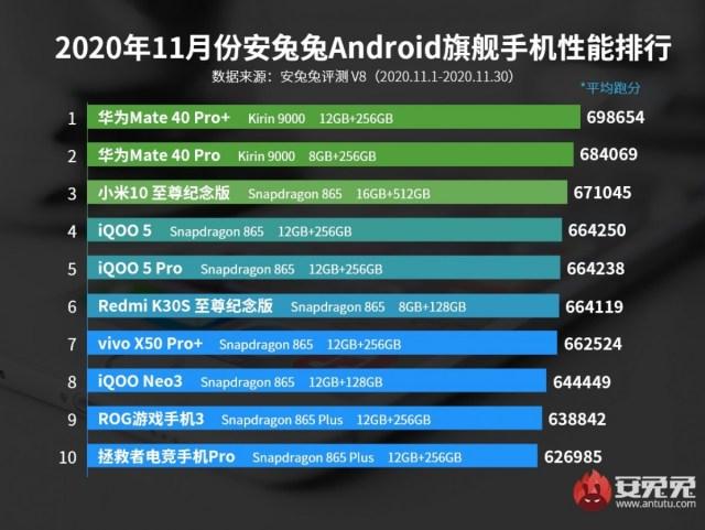 Huawei Mate 40 Pro+ still tops AnTuTu's charts in November