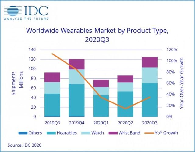 IDC: Wearables shipments reach 125 million in Q3 2020