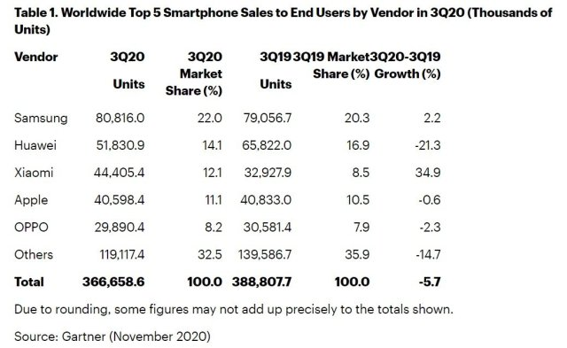 Samsung Global Smartphone Market Share Q3 2020 Gartner