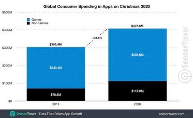 global christmas spending 2020