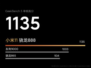 Official Geekbench results for Xiaomi Mi 11 with Snapdragon 888