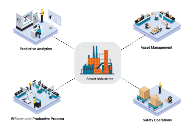 Industrial IoT is Revolutionizing Manufacturing Industry