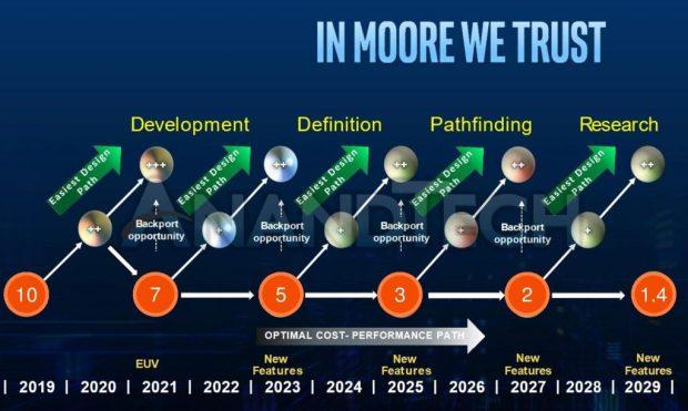 Feuille de route d'Intel 2021 à 2029