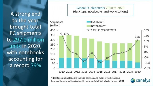 Laptop shipments surged by 26% last year, will continue growing this year too