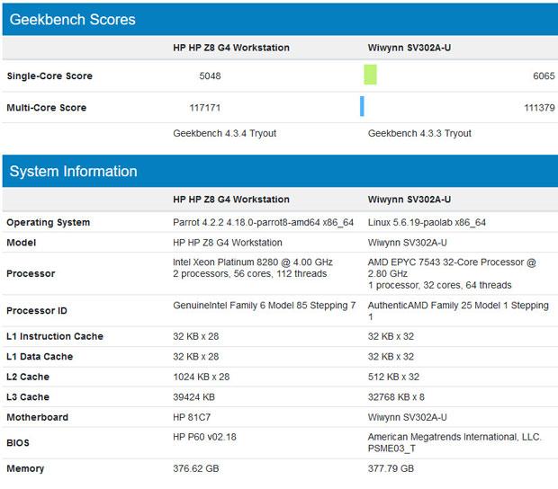 Performance du processeur serveur EPYC 7543 d'AMD sous Geekbench 4