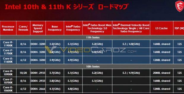 Rocket Lake-S, caractéristiques de Core i9-11900K, Core i7-11700K et du Core i5-11600K