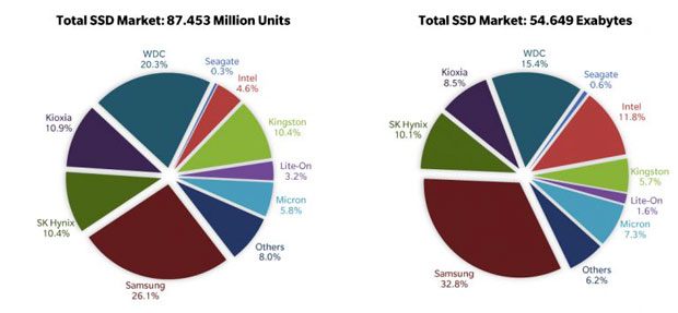 SSD – Parts de marché des différents constructeurs au quatrième trimestre 2020