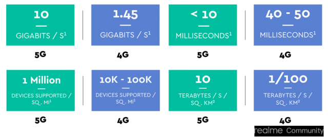 Advantages of 5G over 4G