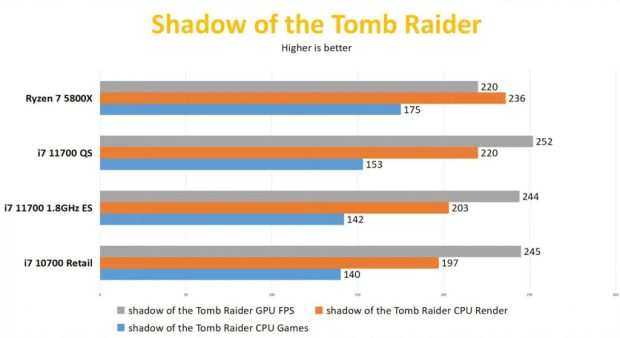 Core 7-11700 sous Shadow of Tomb Raider