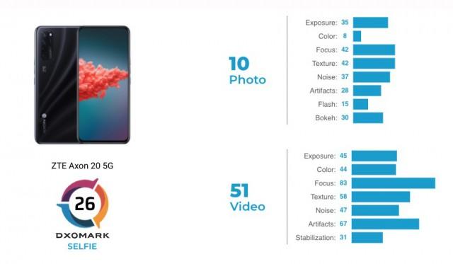 ZTE Axon 20 5G scorecard