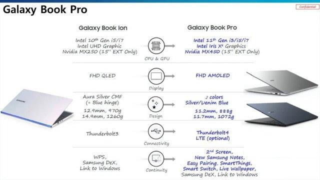 Galaxy Book Pro Specs