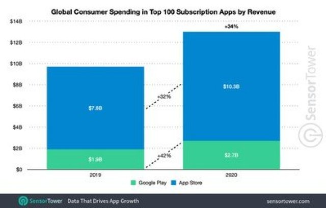 subscription app worldwide 2020 spending