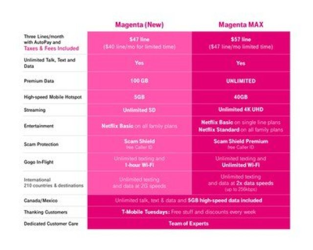 tmobile magenta max