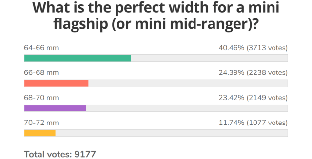 Weekly poll results: people say they want small phones, but that is not apparent in sales numbers
