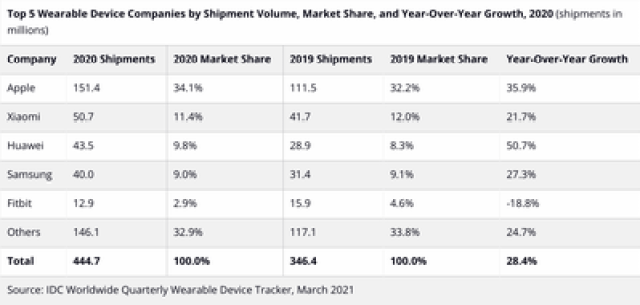 wearable devices idc 2020