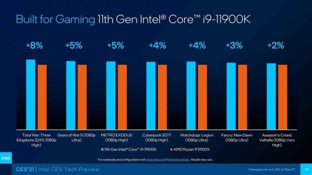 Core i9-11900K Vs Ryzen 9 5900X en gaming (Full HD et options graphiques sur élevé ou Ultra)