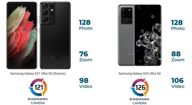 DxOMark gives the Samsung Galaxy S21 Ultra a lower score than the S20 Ultra