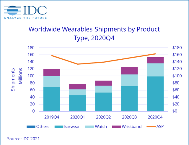 IDC: shipments of wearables grows in the middle of a pandemic, hearables is the largest category