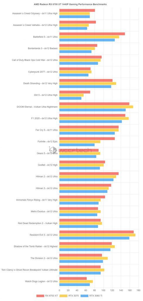 Performances de la Radeon RX 6700 XT en 1440p sous différents Jeux AAA