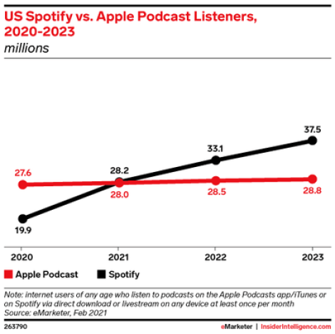 spotify apple music
