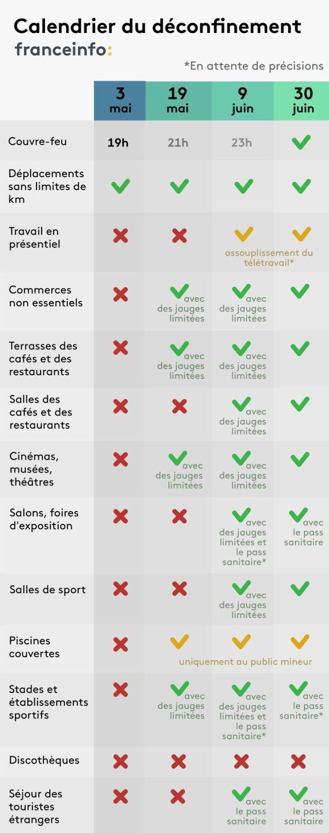 Lesquatres étapes de levée des restrictions et de réouverture des établissements recevant du public. (FRANCEINFO)