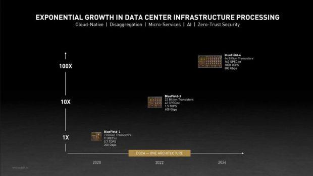 Feuille de route Nvidia 2020 à 2024 concernant ses DPU