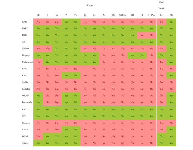 Le tableau de compatibilité Sandcastle en fonction de votre iPhone