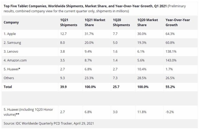 Samsung Global Tablet Market Share Q1 2021 - IDC