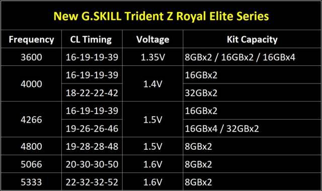 La gamme Trident Z Royal Elite