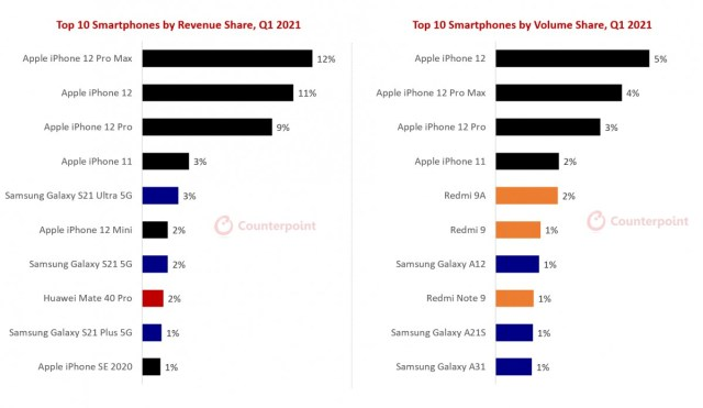 Counterpoint: iPhone 12 series leads Q1 sales in terms of volume and revenue