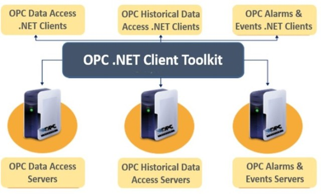 Integration Objects' OPC .NET Client Toolkit
