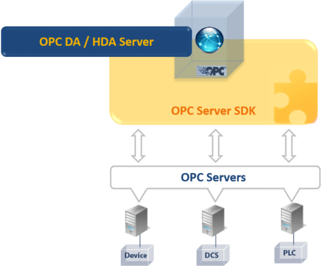 Integration Objects' OPC Server Toolkit
