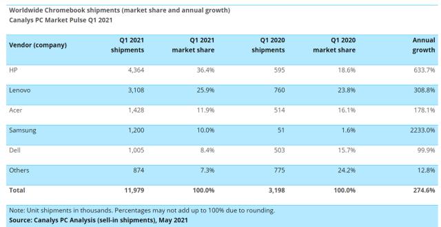La vente de Chromebook a explosé de 275%, selon Canalys