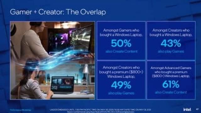 intel slides gamer and creator overlap