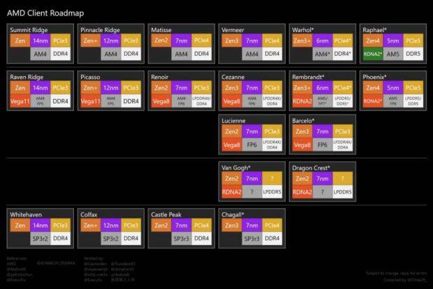 Feuille de route AMD autour de l'architecture Zen