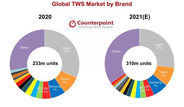 Samsung True Wireless Earphones Market Share 2021 Counterpoint Research