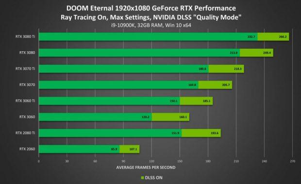 Doom Eternal en 1080p - Performance avec Ray Tracing On / DLSS 2.0 Qualité