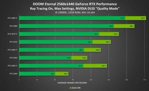 Doom Eternal en 1440p - Performance avec Ray Tracing On / DLSS 2.0 Qualité