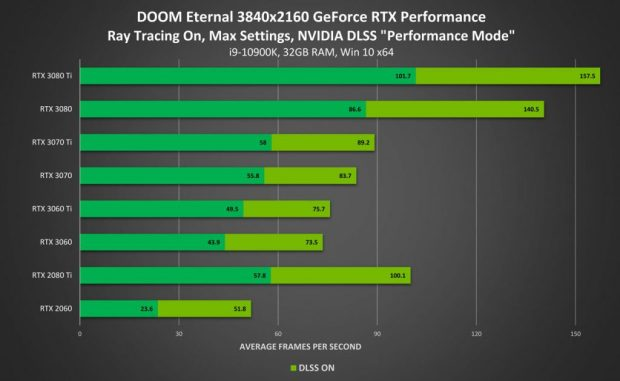Doom Eternal en 2160p - Performance avec Ray Tracing On / DLSS 2.0 performance