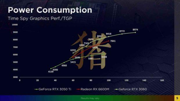 Radeon RX 6600M performance / watt