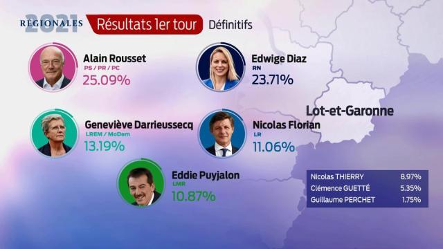 Les résultats définitifs en Lot-et-Garonne